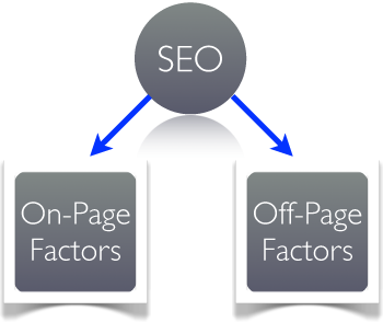 Seo on page Seo off page