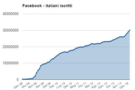 facebook italiani iscritti